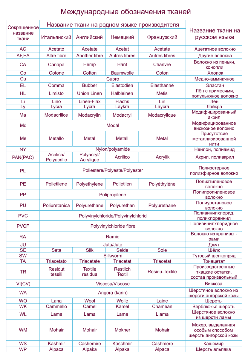 таблица обозначений состава ткани