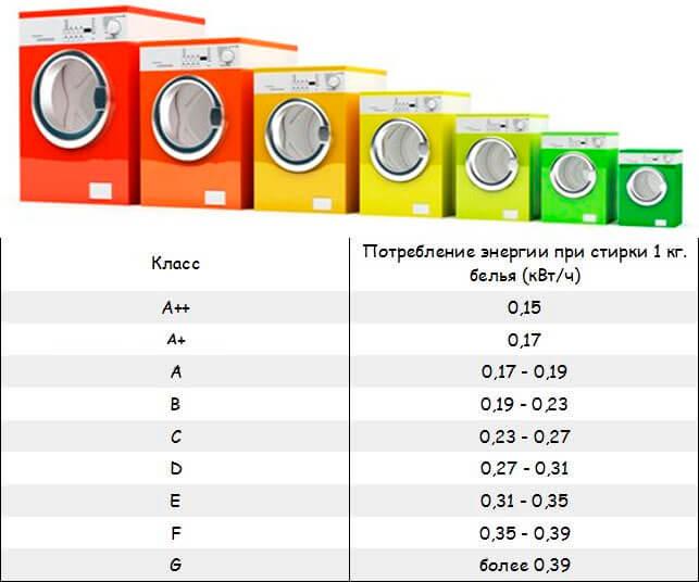 таблица потребления электроэнергии стиральной машиной в зависимости от класса энергопотребления